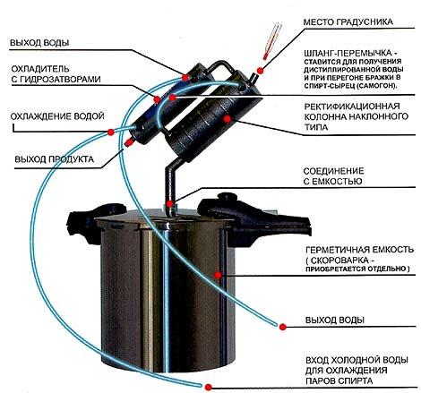 Малогабаритный самогонный аппарат домовёнок-1 самогонный аппарат с дефлегматором купить